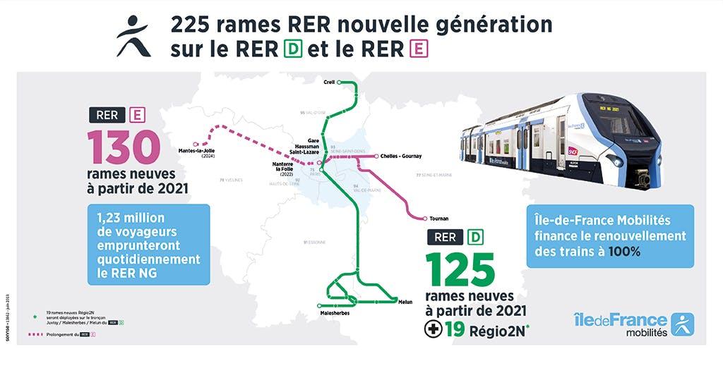 Infographie : 255 rames RER nouvelle génération sur le RER D et le RER E