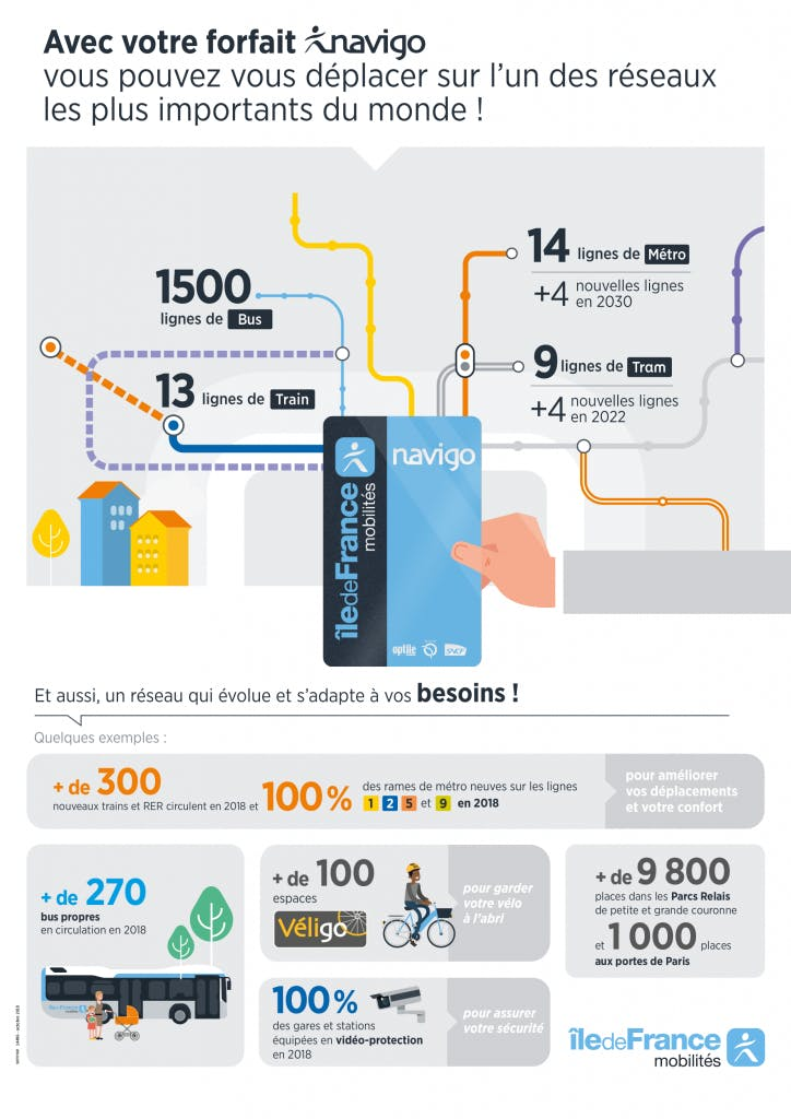 Infographie : Information tarifs et lignes avec Navigo