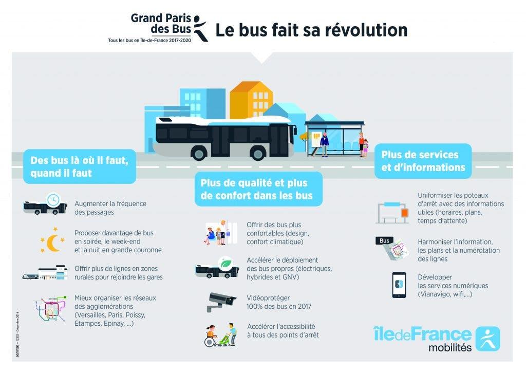 Infographie : Le bus fait sa révolution en île-de-France
