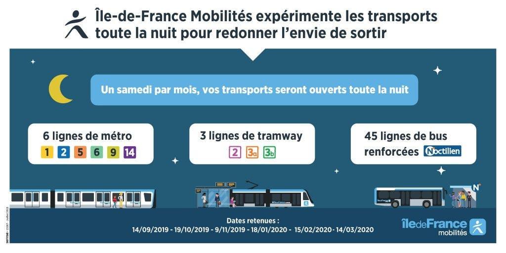 Infographie : Expérimentation des transports de nuit en île-de-France mobilités