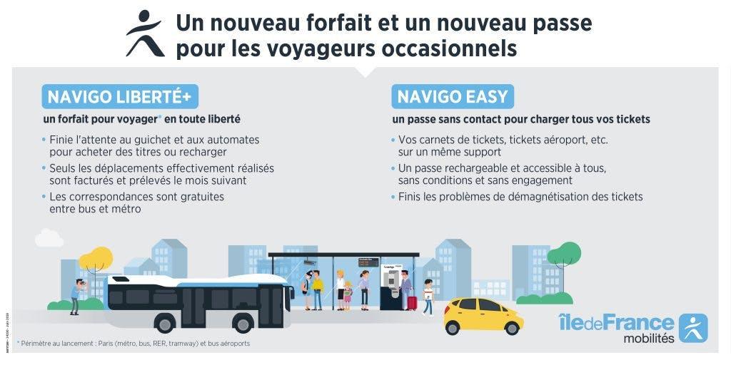 Infographie : Navigo liberté et Navigo easy un nouveau forfait pour les voyageurs occasionnels