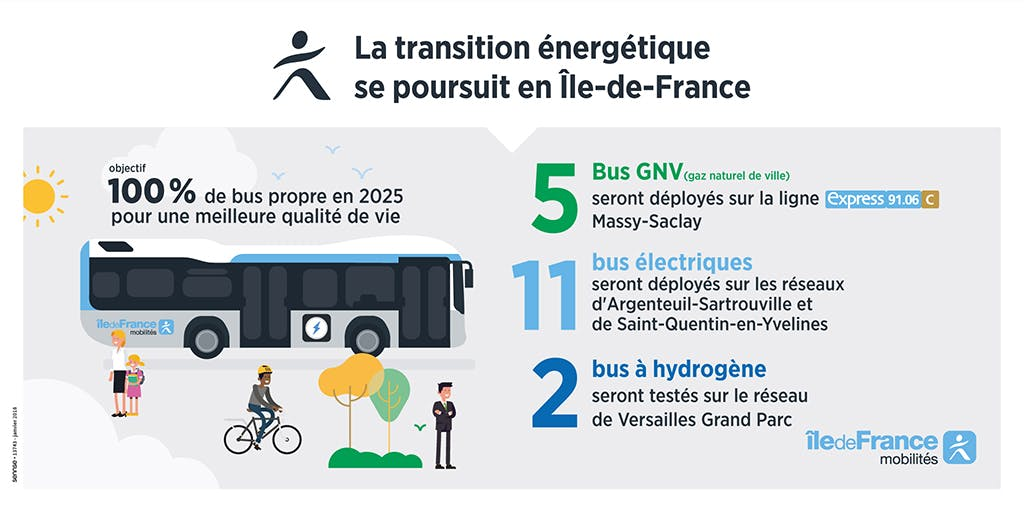 Infographie détaillant les actions d'IDFM pour permettre la transition énergétique