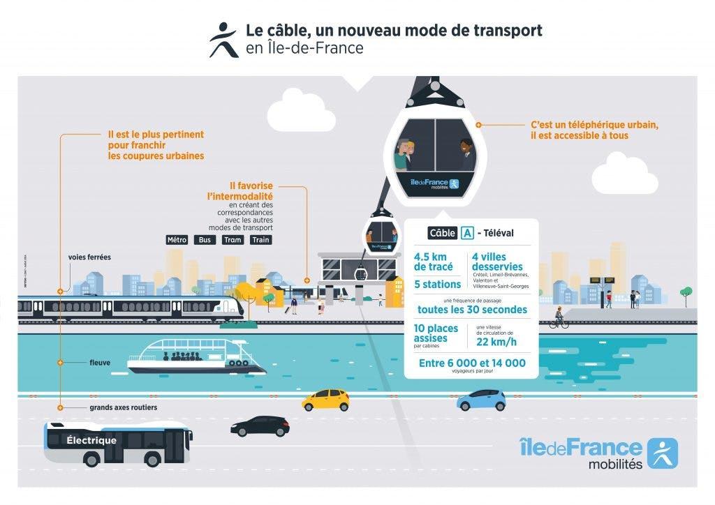 Infographie décrivant les avantages du projet Câble A
