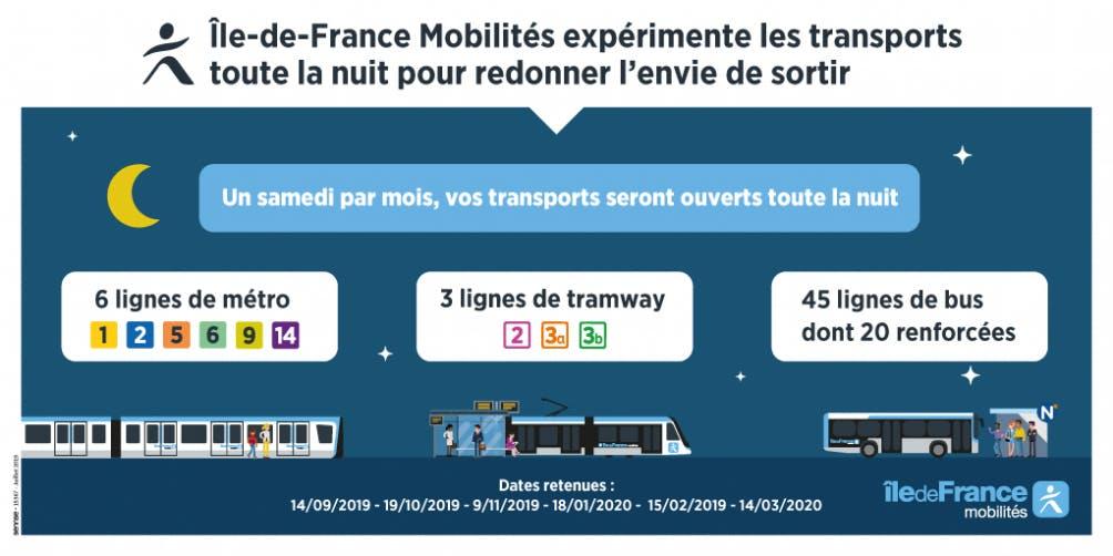 Infographie : Les transports de Nuit en île-de-France