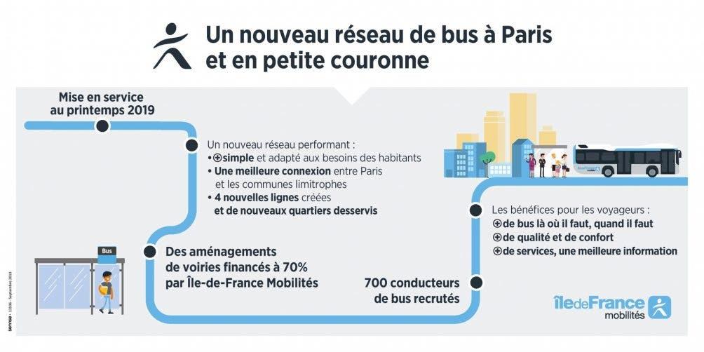 Infographie : Tracé d'un nouveau réseau de bus à Pairs et en petite couronne